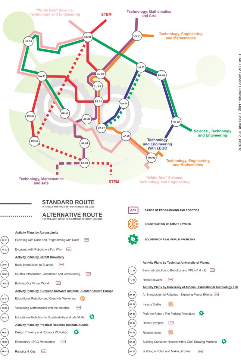 ER4STEM-Generic-Curriculum-Map